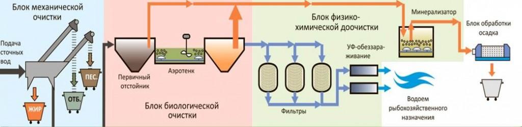биореактор высокой окислительной мощности