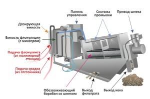 dehydro-shnek-sch