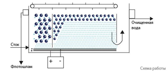 Схема работы электрофлотатора