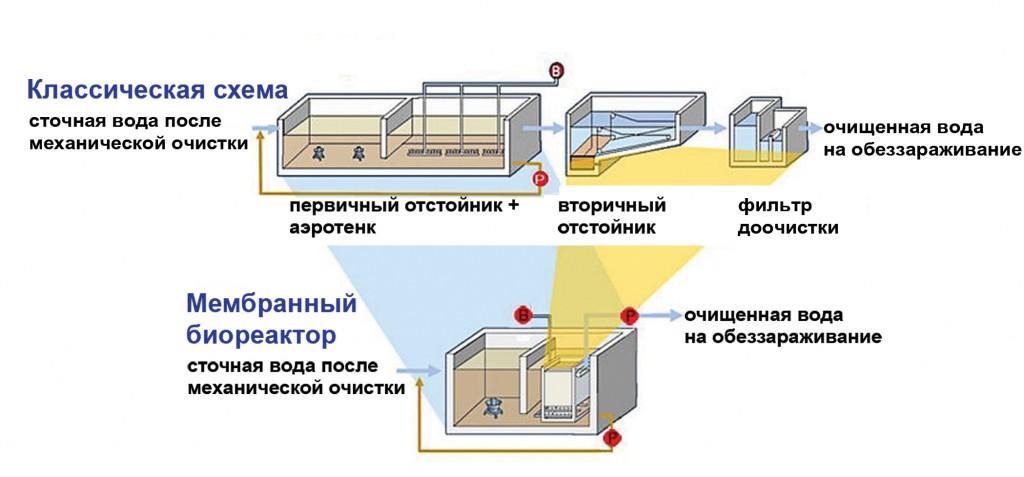 mbr-scheme