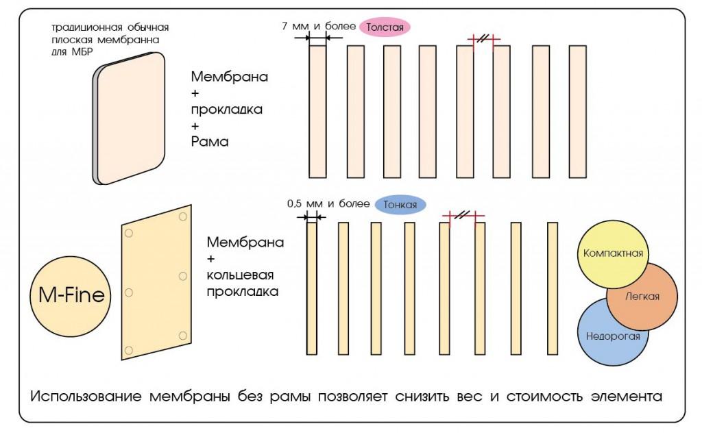membrane-compare