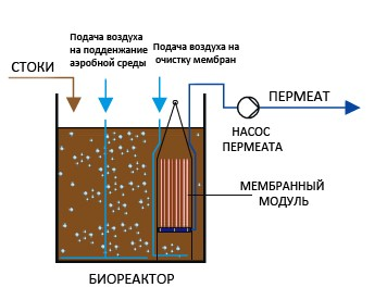 membrane-sch