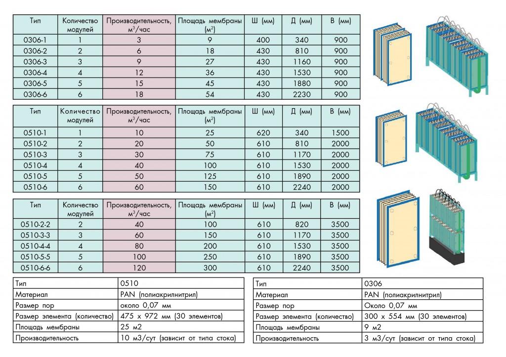 membrane-sizes