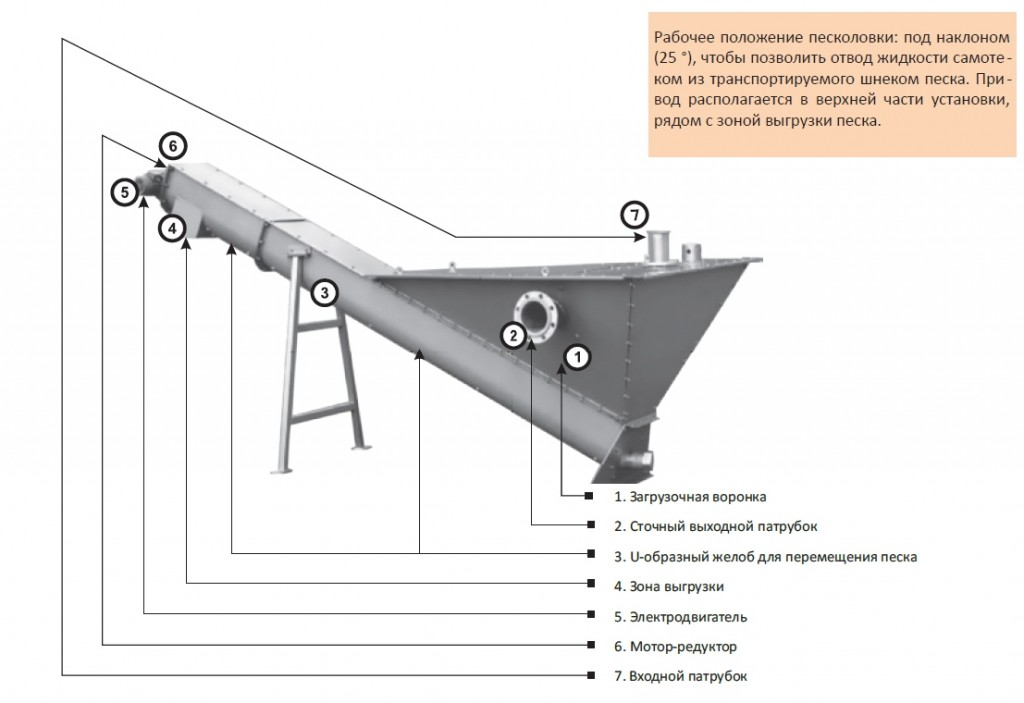 peskolovka-structur