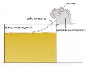 skimmer-scheme